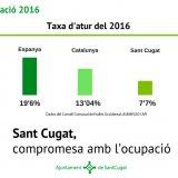 Taxa d'atur a desembre 2016